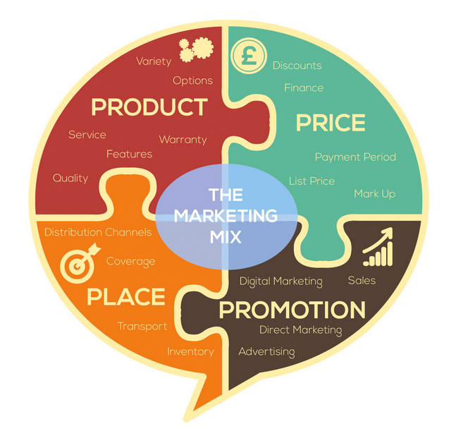 marketing mix pdf Marketing plan the plan focuses on the company's growth strategy, suggesting ways in which it can build on existing customer relationships, and on the develop.